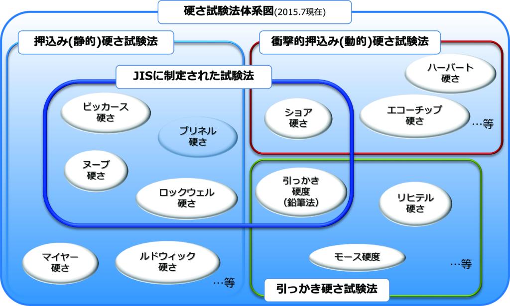 硬さ試験法体系図
