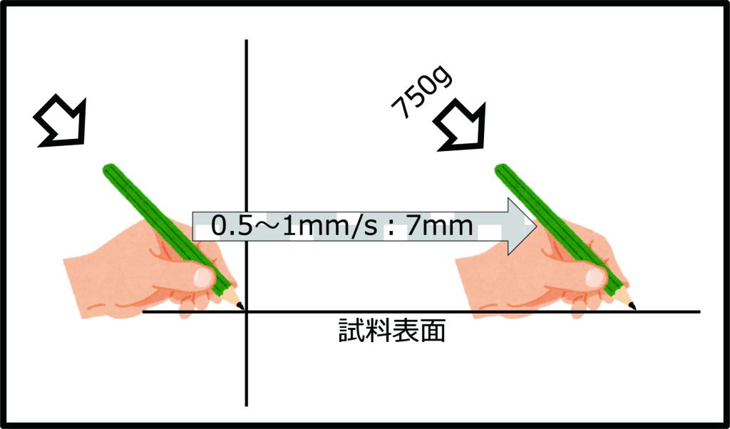 ひっかき硬度鉛筆試験概要