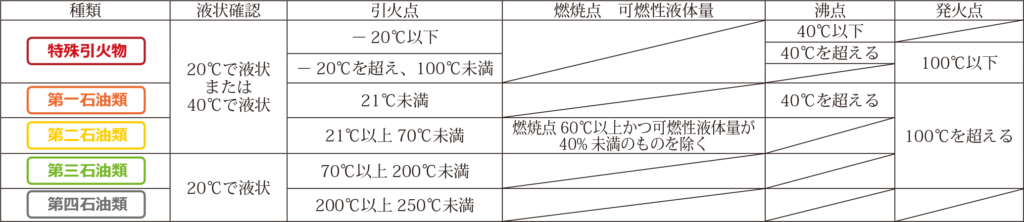 表、特殊引火物、第一から第四石油類