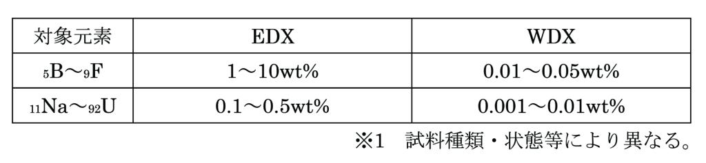 EDX と WDX の比較 ( 定性分析時 )