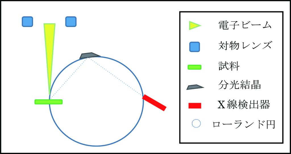 波長分散分光法(WDX)のイメージ
