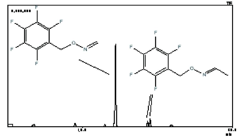 ホルムアルデヒド及びアセトアルデヒド誘導体化合物