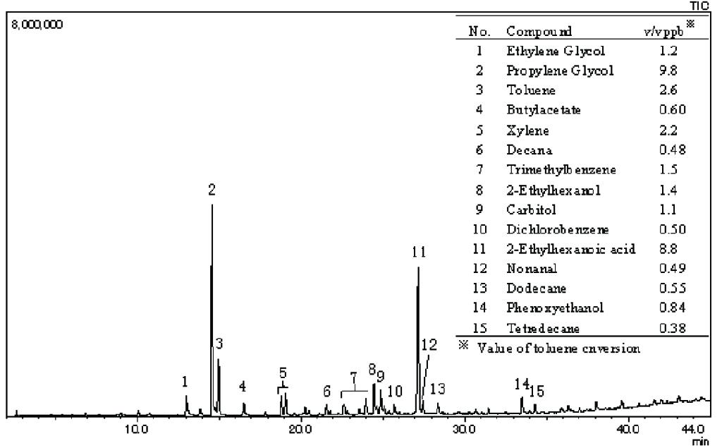 室内空気の分析事例
