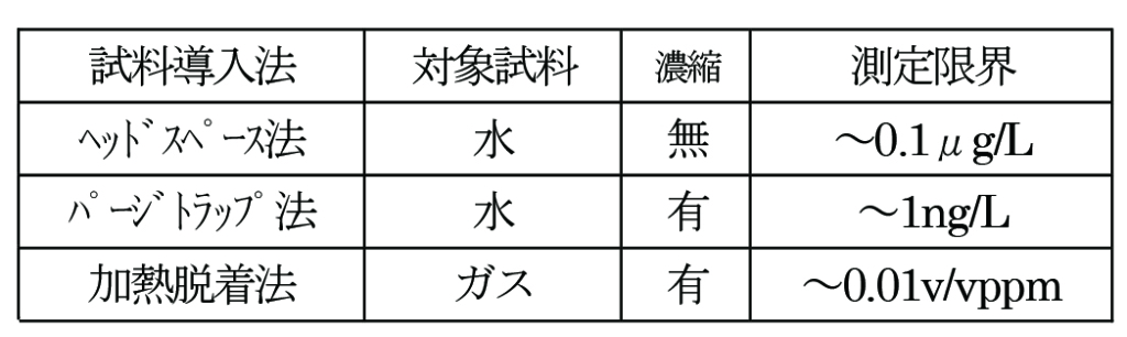 試料導入法の分類