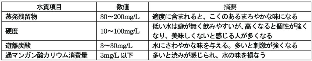 おいしい水の水質条件(おいしい水研究会資料)