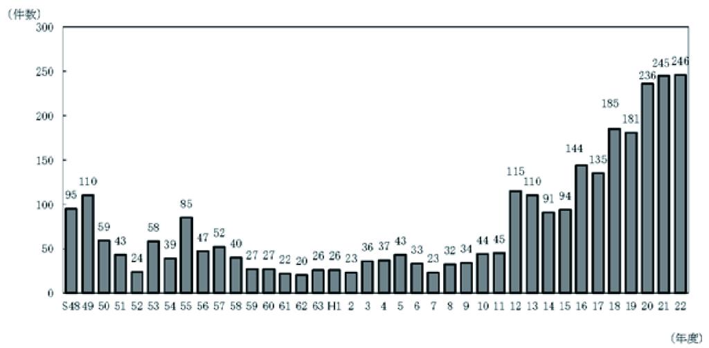 低周波音に係る苦情件数の推移