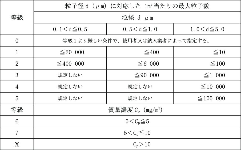 固体粒子の等級