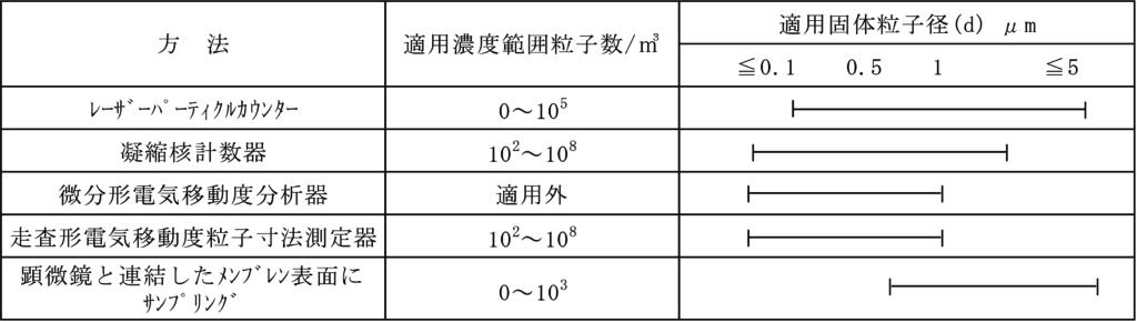 固体粒子測定方法の選択基準