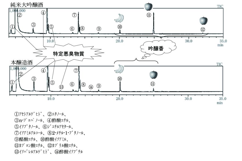清酒のHS-GC/MSトータルイオンクロマトグラム