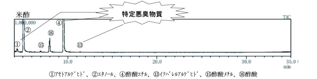 食酢のHS-GC/MSトータルイオンクロマトグラム