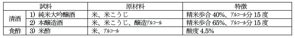 清酒・食酢試料(ヘッドスペース-ガスクロマトグラフ質量分析法)