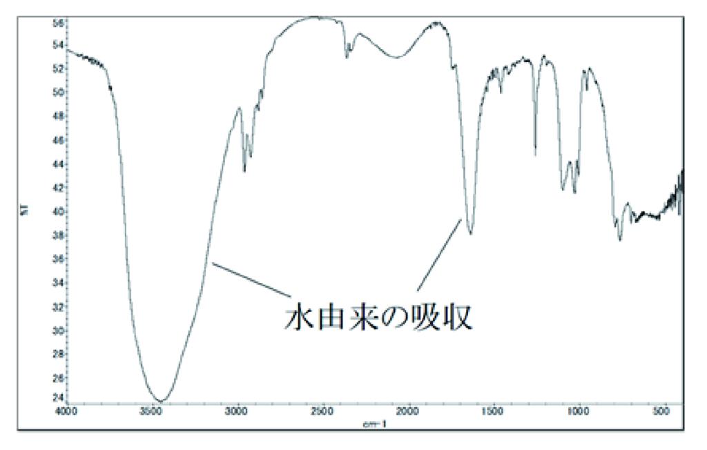有姿で測定したFT-IR スペクトル