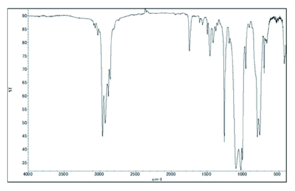 水分除去後のFT-IR スペクトル