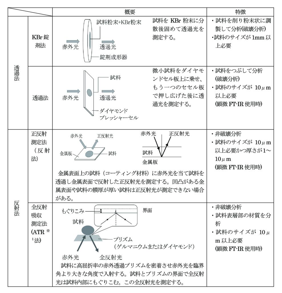FI-IR分析の測定方法