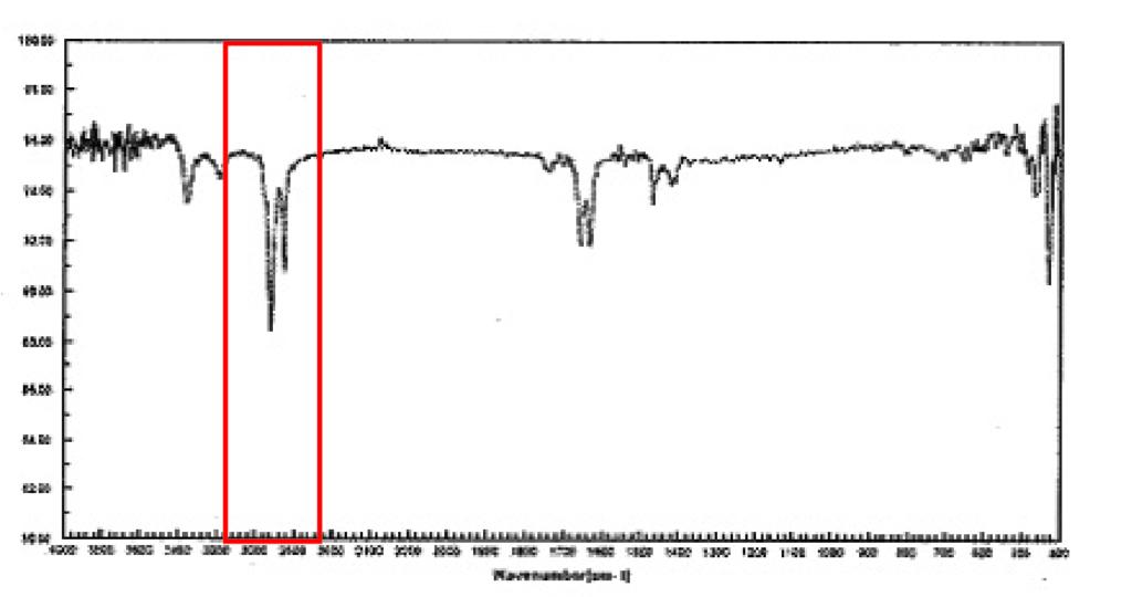 直接ポリエチレン袋に金属部品を入れたサンプルの赤外吸収スペクトル