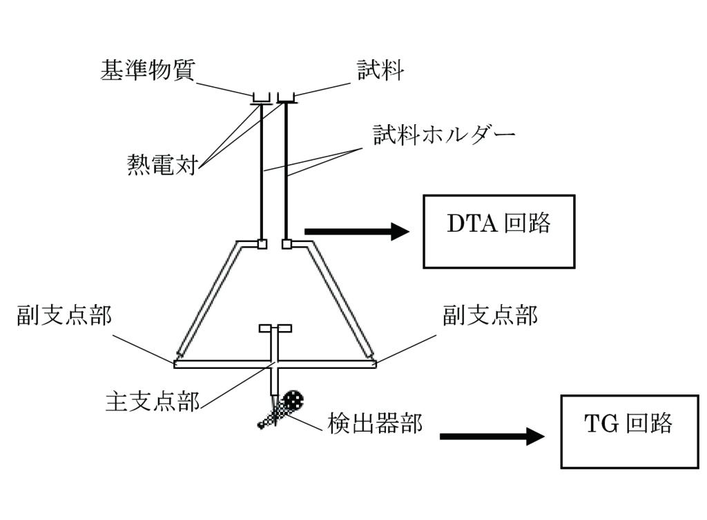 TG-DTA( 上皿方式 ) の装置構成