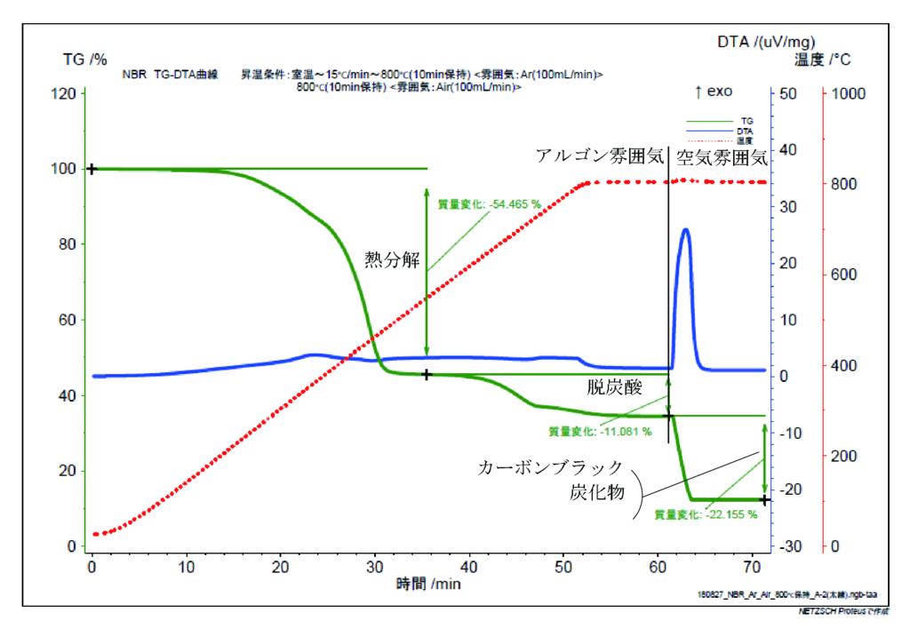 NBR の TG-DTA 測定結果