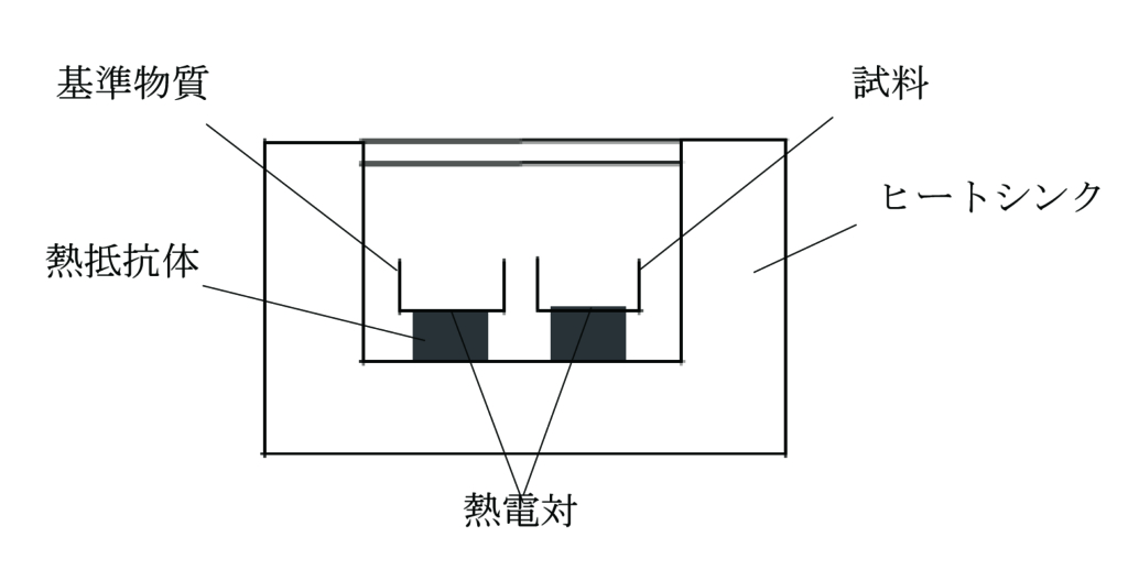 熱流束 DSC の装置構成