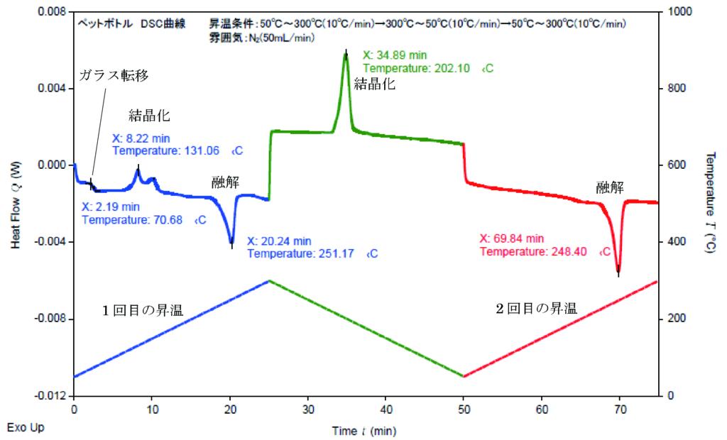 ペットボトルの DSC 測定結果