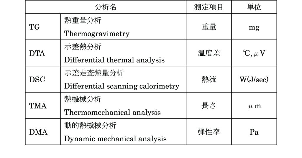 熱分析方法