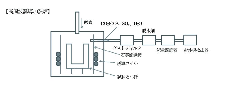 炭素硫黄分析装置の構成概要
